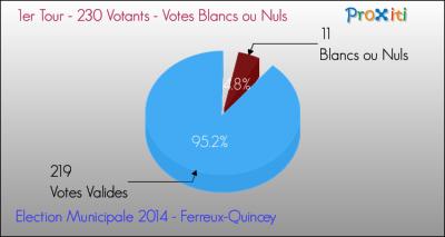 Blancs ou nuls tour1 election municipale 2014 commune ferreux quincey